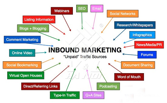 inbound-marketing-chien-luoc-marketing-online